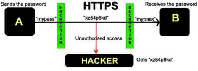 รูปแสดงตัวอย่างการเข้ารหัสข้อมูล